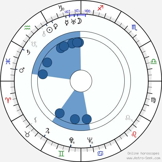 Robert E. Howard wikipedia, horoscope, astrology, instagram