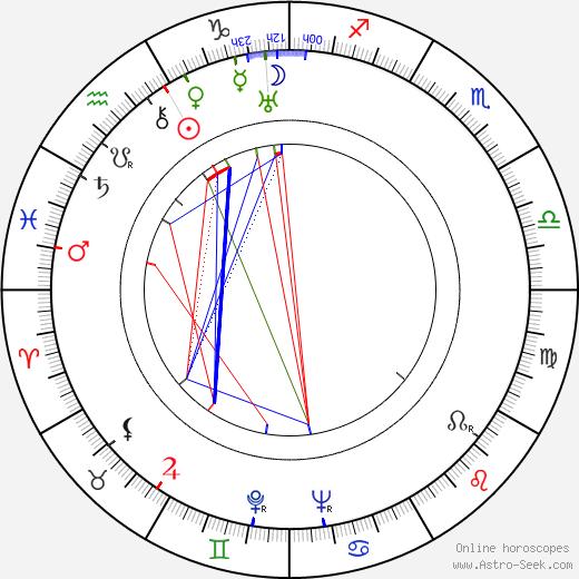 Robert E. Howard birth chart, Robert E. Howard astro natal horoscope, astrology