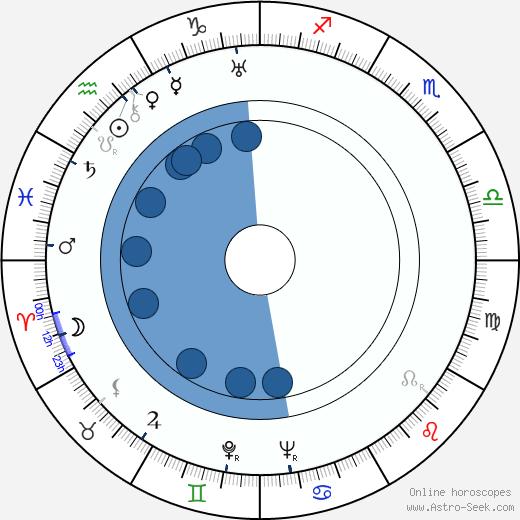 Terry O. Morse wikipedia, horoscope, astrology, instagram
