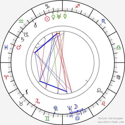 Viktor Dobrovolsky birth chart, Viktor Dobrovolsky astro natal horoscope, astrology