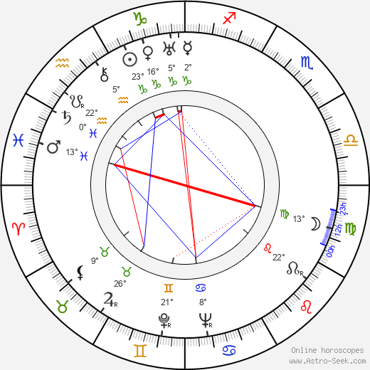 William Bendix birth chart, biography, wikipedia 2019, 2020