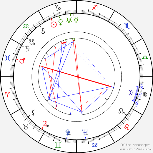 William Bendix astro natal birth chart, William Bendix horoscope, astrology