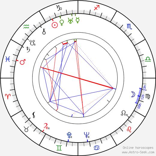 Уильям Бендикс William Bendix день рождения гороскоп, William Bendix Натальная карта онлайн