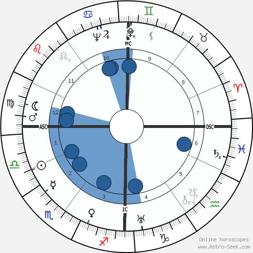 August Losch wikipedia, horoscope, astrology, instagram