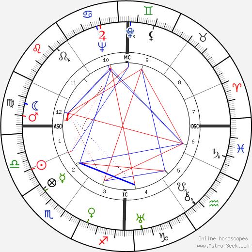 August Losch tema natale, oroscopo, August Losch oroscopi gratuiti, astrologia