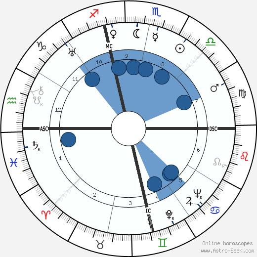 David Harker wikipedia, horoscope, astrology, instagram