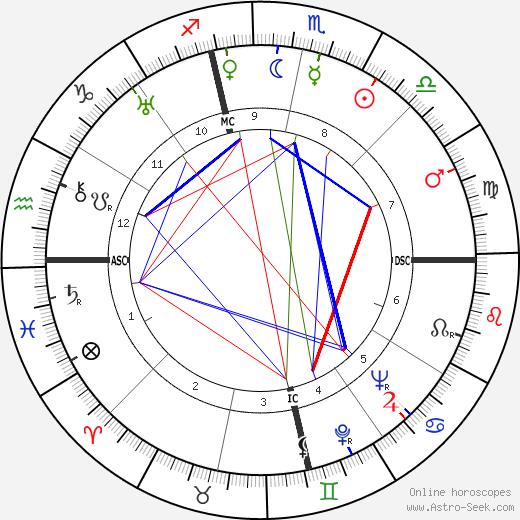 David Harker день рождения гороскоп, David Harker Натальная карта онлайн