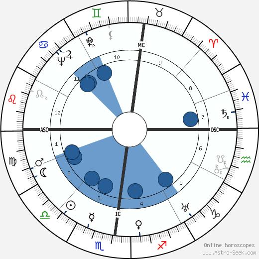 Dino Buzzati wikipedia, horoscope, astrology, instagram