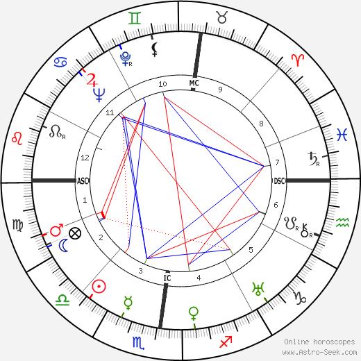 Dino Buzzati birth chart, Dino Buzzati astro natal horoscope, astrology