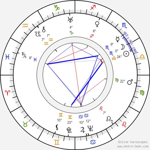Dmitriy Orlovskiy birth chart, biography, wikipedia 2020, 2021