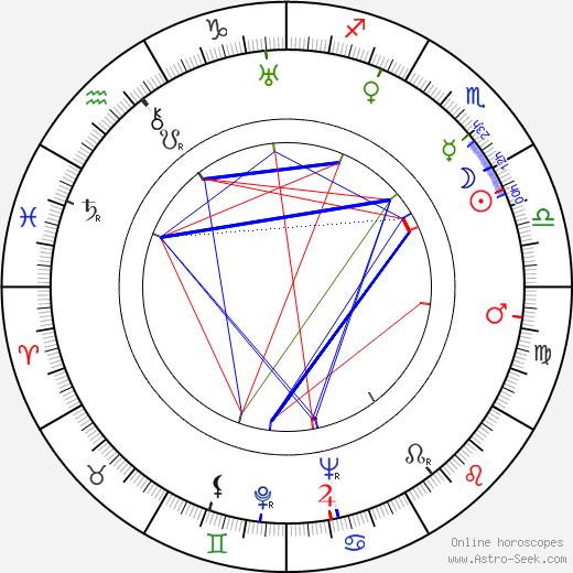 Dmitriy Orlovskiy birth chart, Dmitriy Orlovskiy astro natal horoscope, astrology