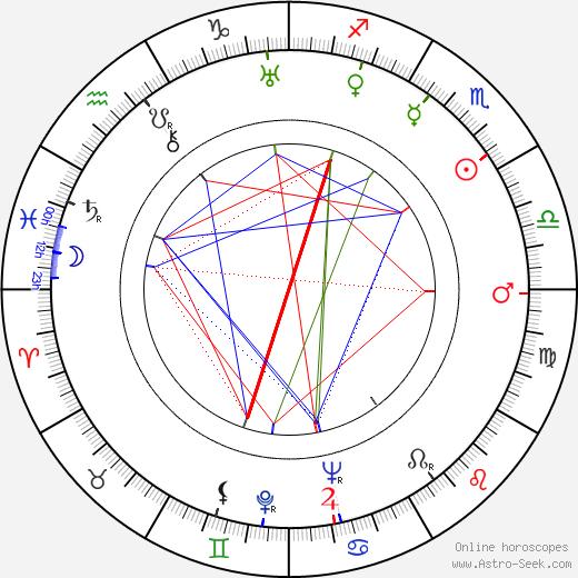 Eero Eloranta birth chart, Eero Eloranta astro natal horoscope, astrology