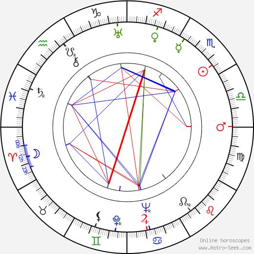 Джузеппе Фарина Giuseppe Farina день рождения гороскоп, Giuseppe Farina Натальная карта онлайн