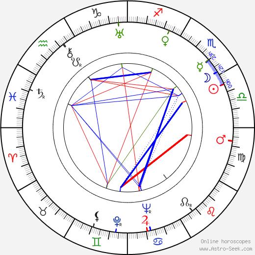 Harry Watt tema natale, oroscopo, Harry Watt oroscopi gratuiti, astrologia