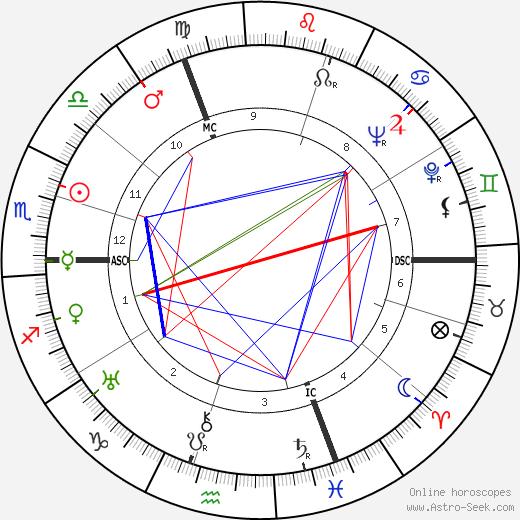 Hermann Fegelein tema natale, oroscopo, Hermann Fegelein oroscopi gratuiti, astrologia