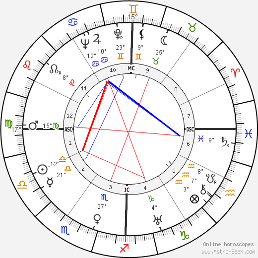 Janet Gaynor birth chart, biography, wikipedia 2018, 2019