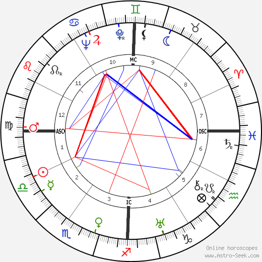 Джанет Гейнор Janet Gaynor день рождения гороскоп, Janet Gaynor Натальная карта онлайн