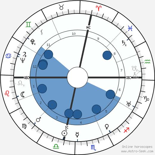 Joe Cronin wikipedia, horoscope, astrology, instagram