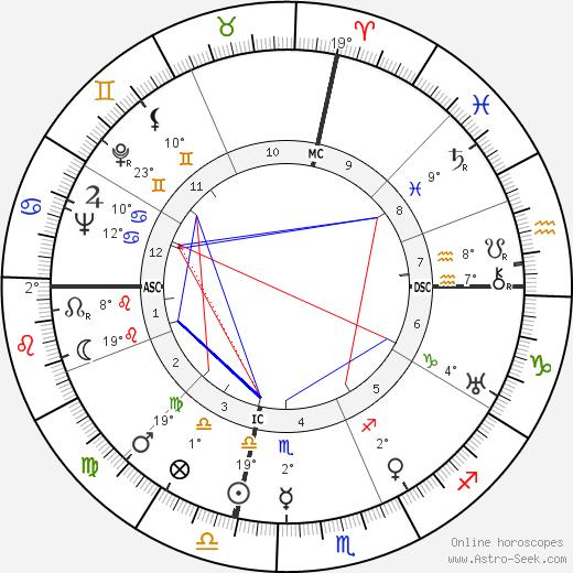 Joe Cronin birth chart, biography, wikipedia 2019, 2020