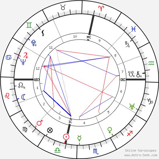 Joe Cronin astro natal birth chart, Joe Cronin horoscope, astrology