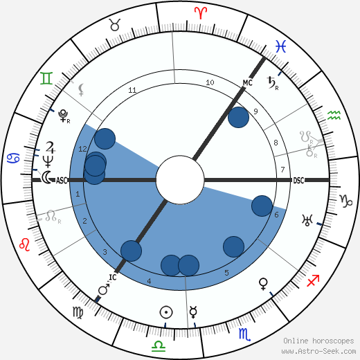 Klaus Mehnert wikipedia, horoscope, astrology, instagram