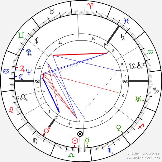 Klaus Mehnert tema natale, oroscopo, Klaus Mehnert oroscopi gratuiti, astrologia