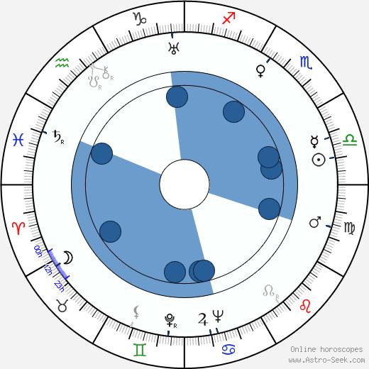 Ladislav Pešek wikipedia, horoscope, astrology, instagram