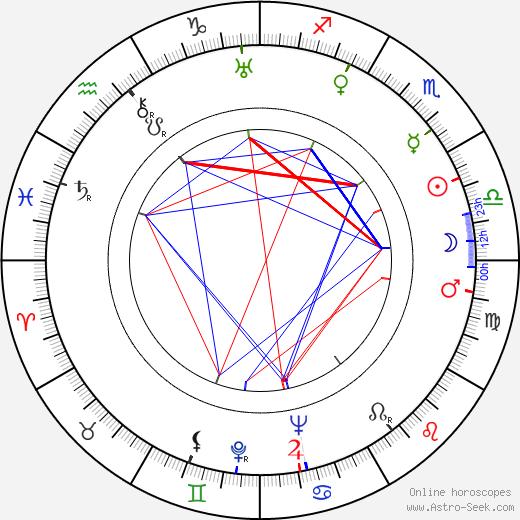 León Klimovsky день рождения гороскоп, León Klimovsky Натальная карта онлайн