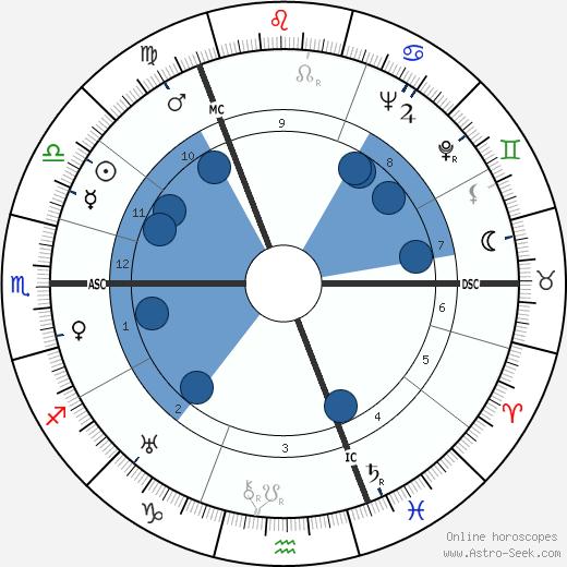 Lord James Leechman wikipedia, horoscope, astrology, instagram