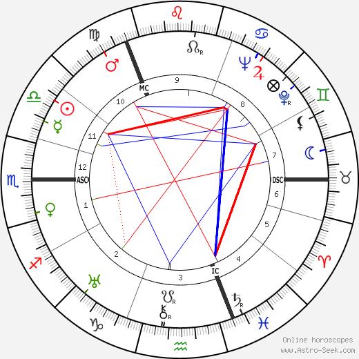Lord James Leechman день рождения гороскоп, Lord James Leechman Натальная карта онлайн