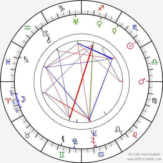 Louise Keaton день рождения гороскоп, Louise Keaton Натальная карта онлайн