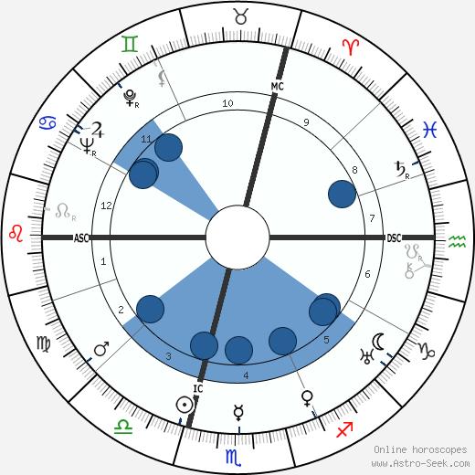 Marcel Ichac wikipedia, horoscope, astrology, instagram