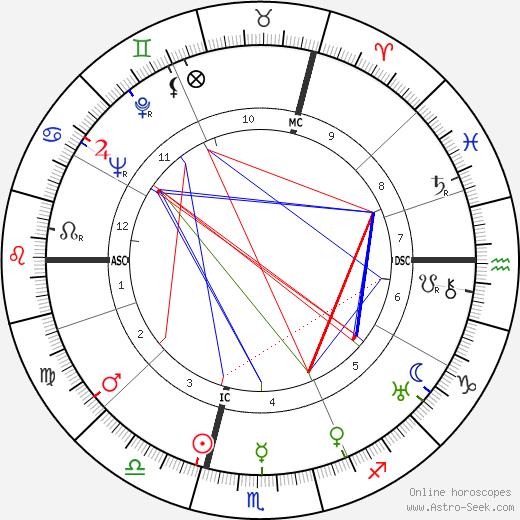 Марсель Ишак Marcel Ichac день рождения гороскоп, Marcel Ichac Натальная карта онлайн