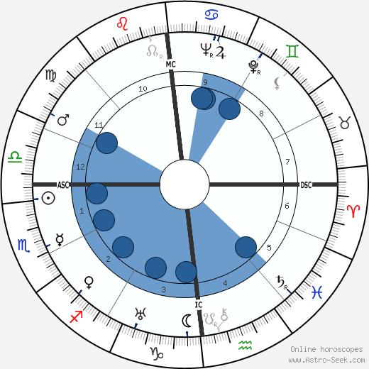 Marie-Louise Motesiczky wikipedia, horoscope, astrology, instagram