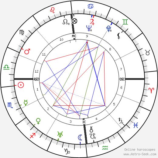 Marie-Louise von Motesiczky astro natal birth chart, Marie-Louise von Motesiczky horoscope, astrology