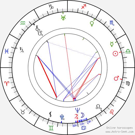 Фэй Му Mu Fei день рождения гороскоп, Mu Fei Натальная карта онлайн