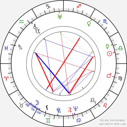 Naďa Hejná astro natal birth chart, Naďa Hejná horoscope, astrology