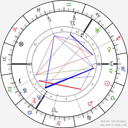 Patrick Carraher день рождения гороскоп, Patrick Carraher Натальная карта онлайн