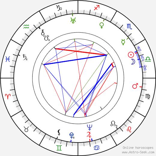 Philip Harben birth chart, Philip Harben astro natal horoscope, astrology