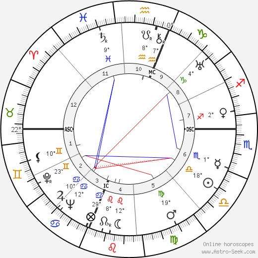 Piero Taruffi birth chart, biography, wikipedia 2019, 2020