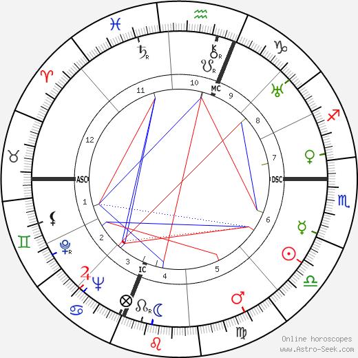 Piero Taruffi birth chart, Piero Taruffi astro natal horoscope, astrology