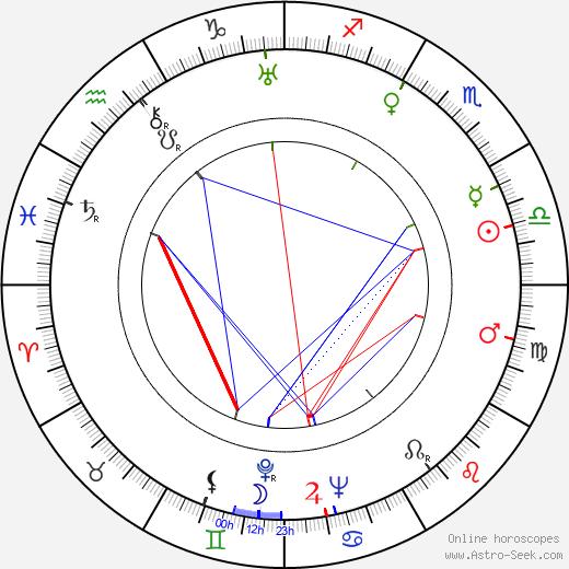 René Cardona birth chart, René Cardona astro natal horoscope, astrology