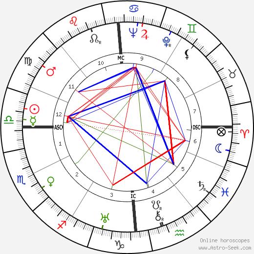 Robert Vattier birth chart, Robert Vattier astro natal horoscope, astrology