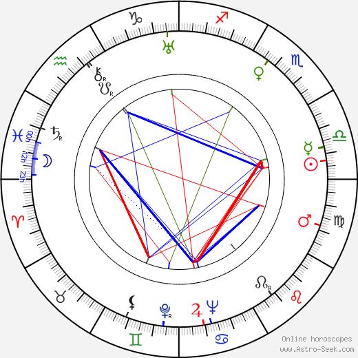 Sachin Dev Burman birth chart, Sachin Dev Burman astro natal horoscope, astrology