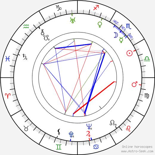 Tui Bow birth chart, Tui Bow astro natal horoscope, astrology