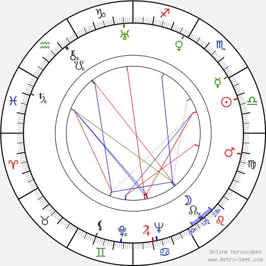 Виено Сукселайнен Vieno Johannes Sukselainen день рождения гороскоп, Vieno Johannes Sukselainen Натальная карта онлайн