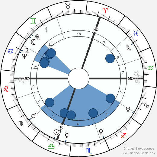 Wolfgang Staudte wikipedia, horoscope, astrology, instagram
