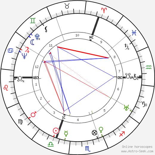 Вольфганг Штаудте Wolfgang Staudte день рождения гороскоп, Wolfgang Staudte Натальная карта онлайн