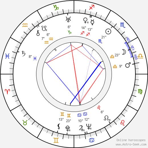 Andrei Abrikosov birth chart, biography, wikipedia 2019, 2020