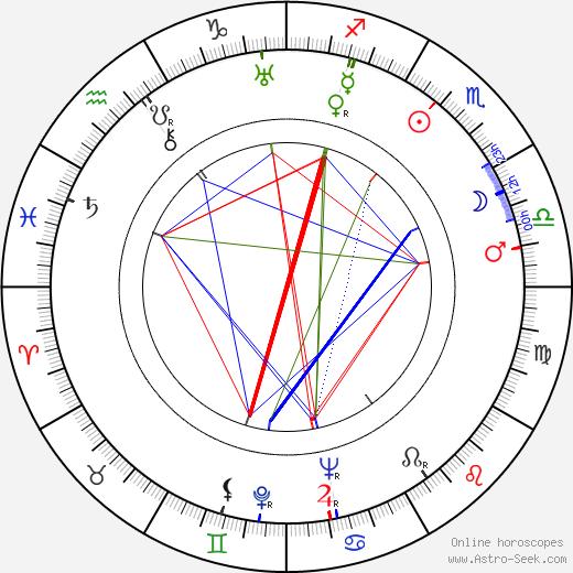 Andrei Abrikosov astro natal birth chart, Andrei Abrikosov horoscope, astrology